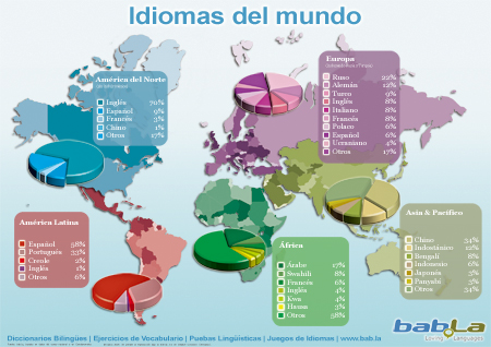 distribucion idiomas mundo